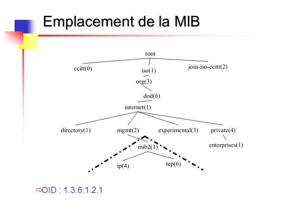 Emplacement de la MIB OID : 1.3.6.1.2.1