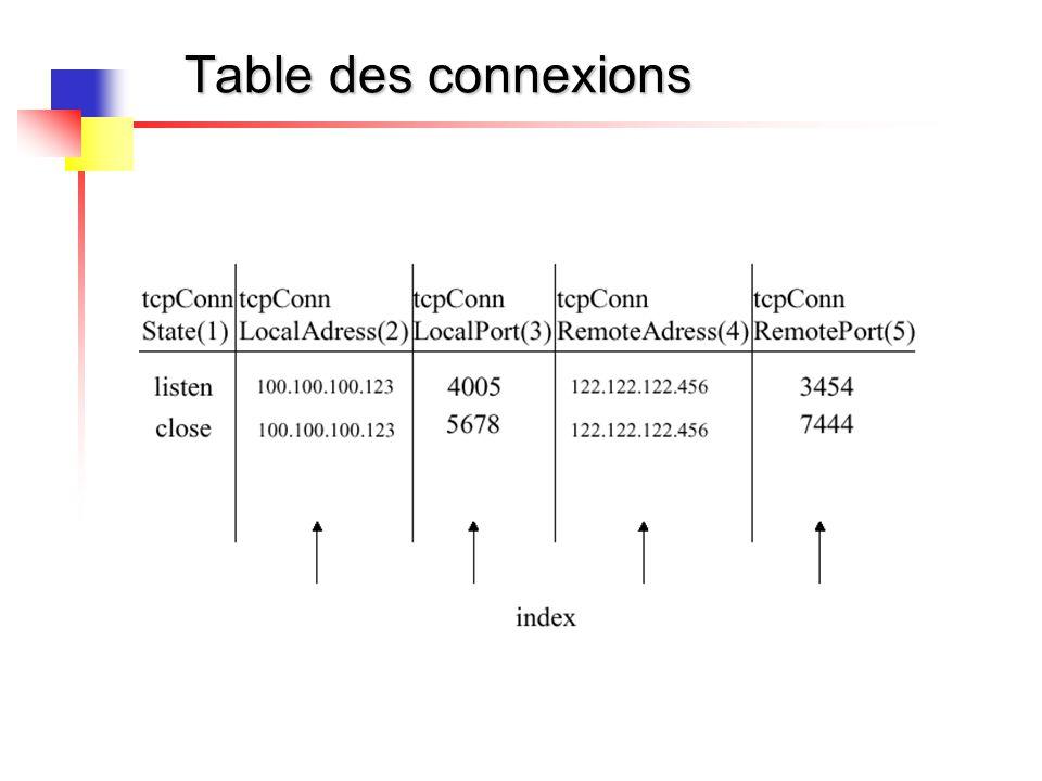 Table des connexions