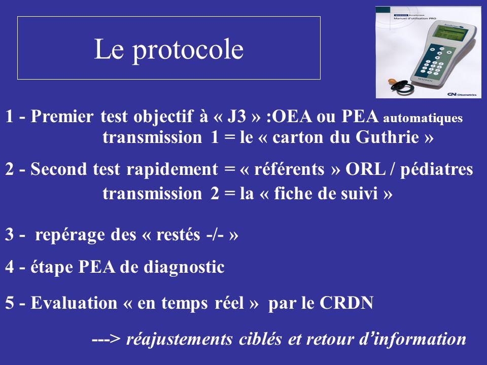 Le protocole 1 - Premier test objectif à « J3 » :OEA ou PEA automatiques. transmission 1 = le « carton du Guthrie »