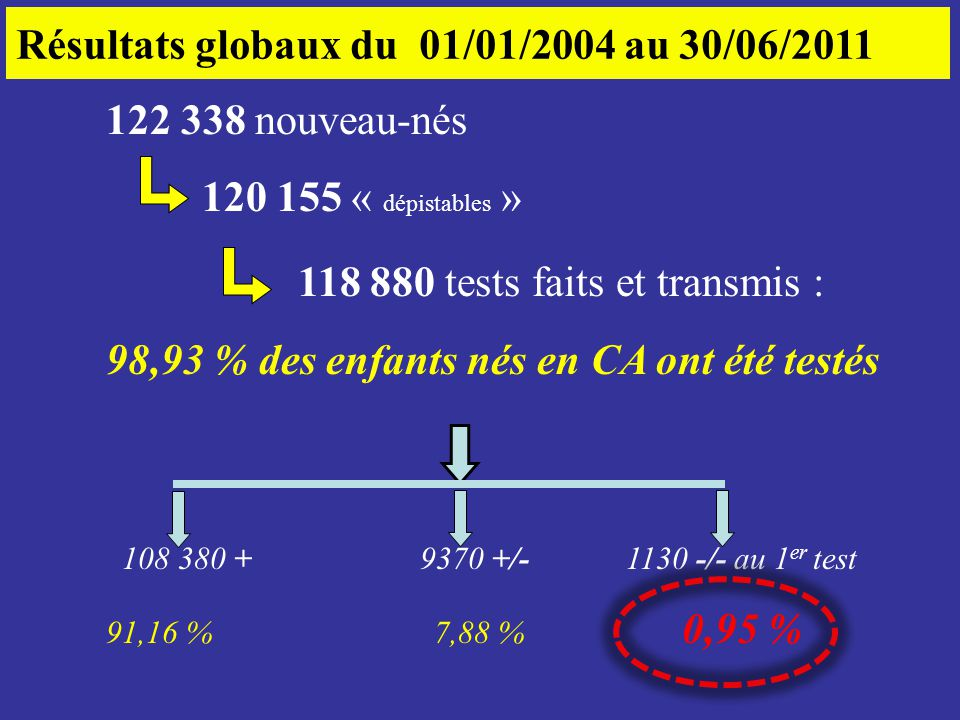 118 880 tests faits et transmis :
