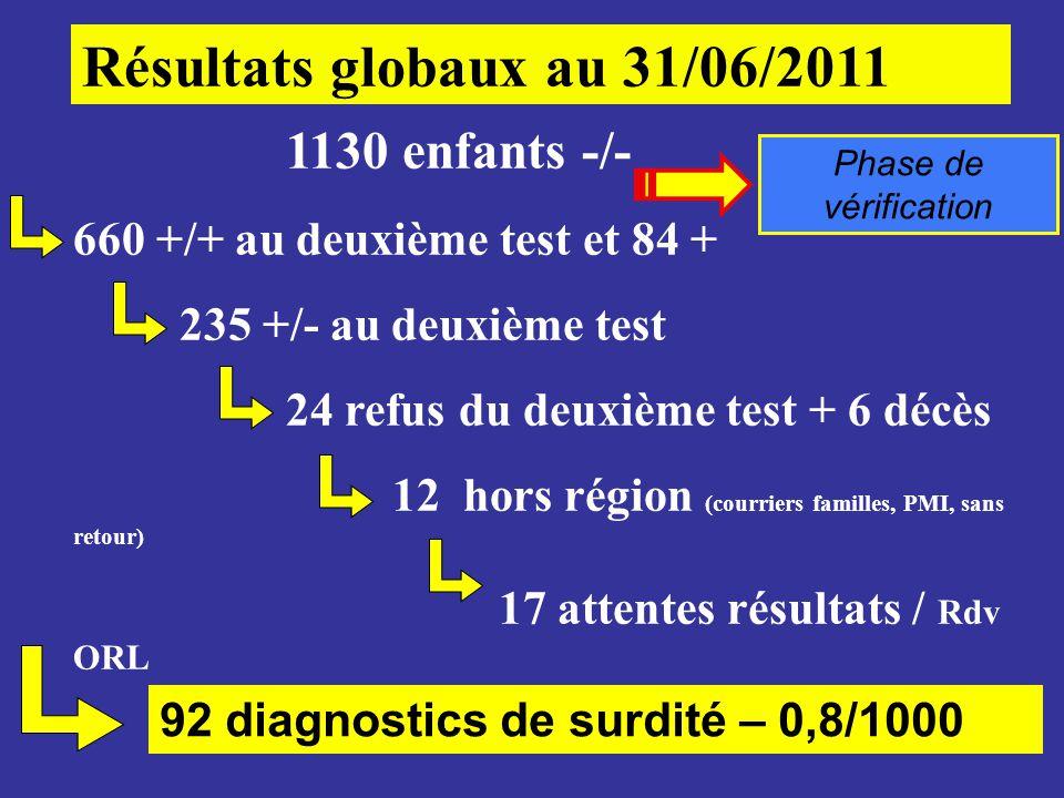 Résultats globaux au 31/06/2011