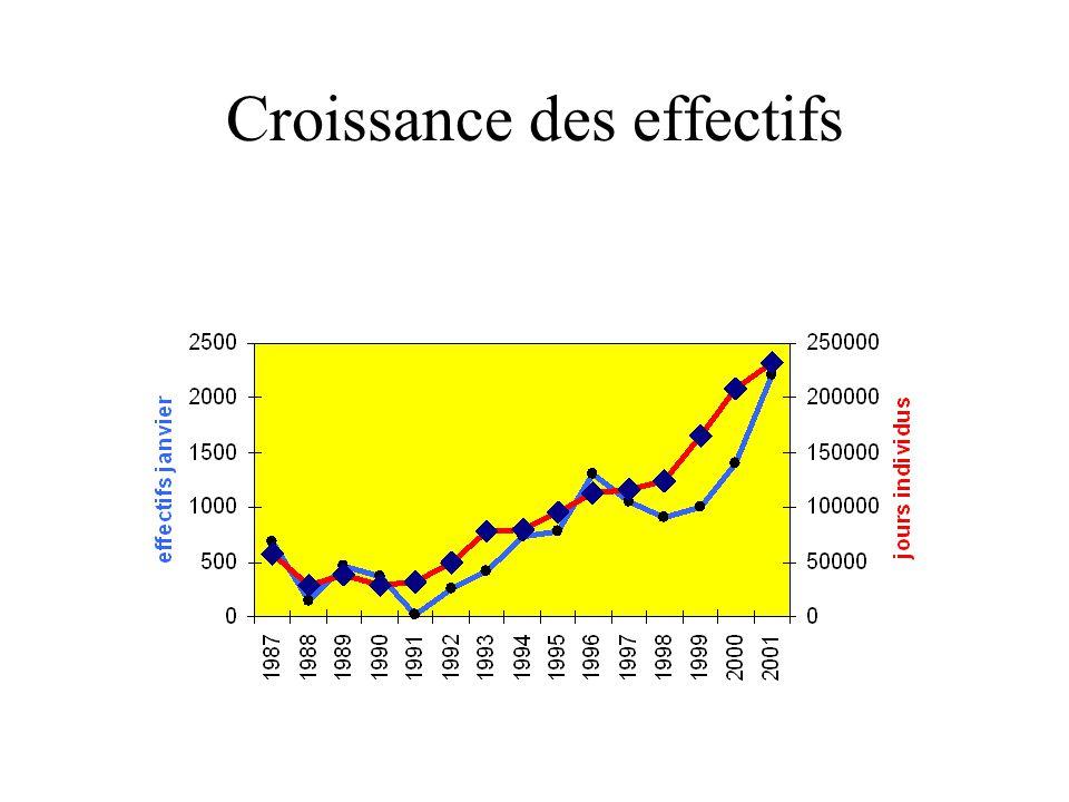 Croissance des effectifs