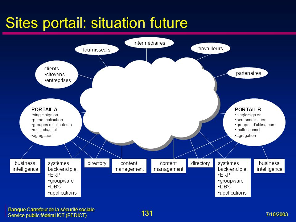 Sites portail: situation future