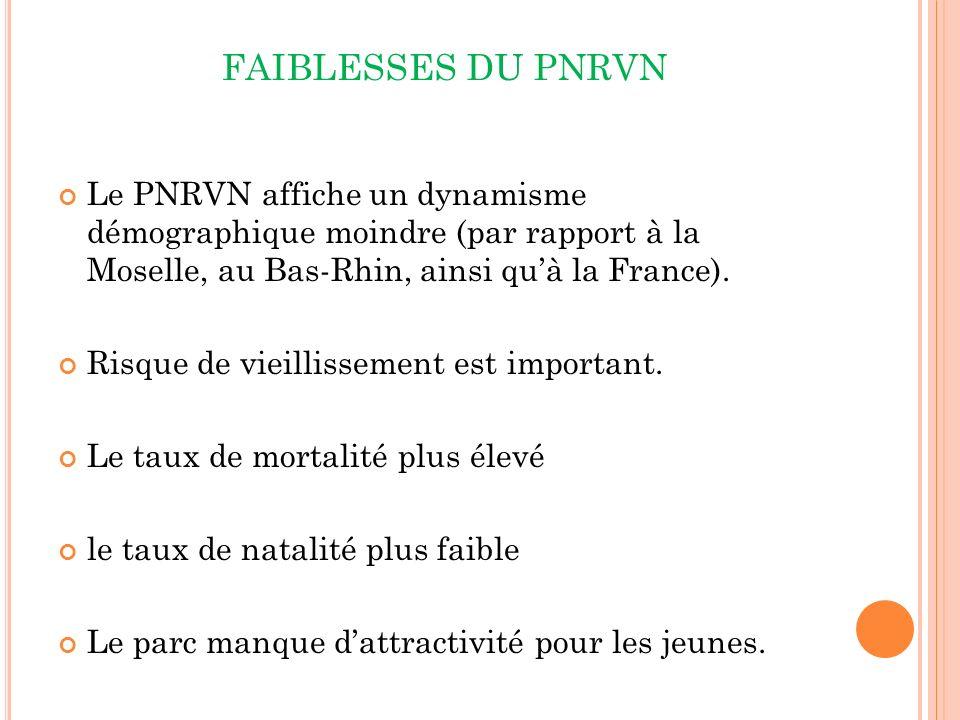 FAIBLESSES DU PNRVN Le PNRVN affiche un dynamisme démographique moindre (par rapport à la Moselle, au Bas-Rhin, ainsi qu'à la France).