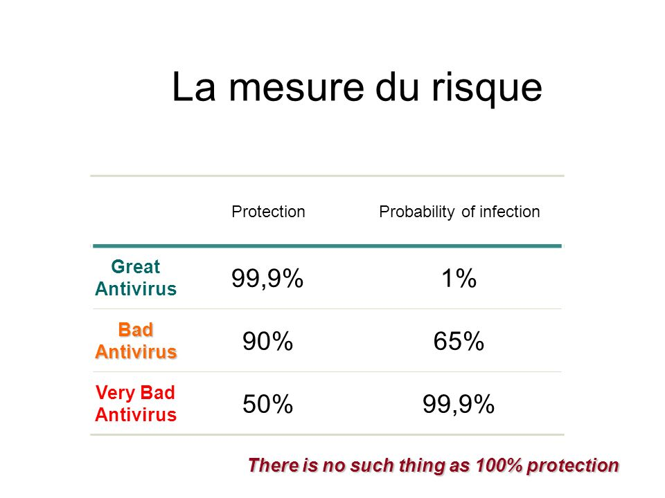 There is no such thing as 100% protection