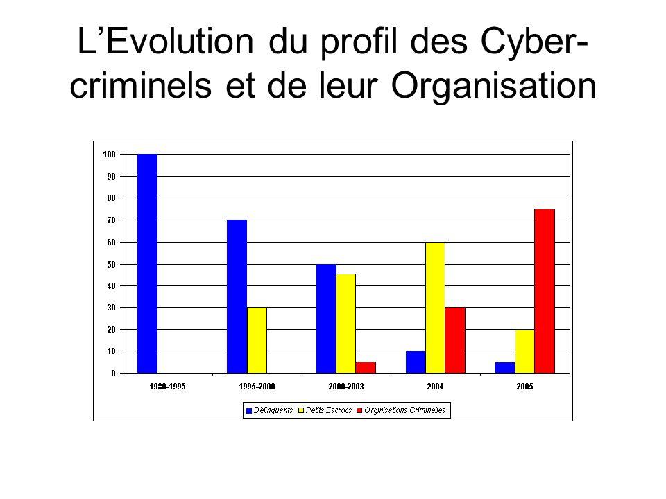 L'Evolution du profil des Cyber-criminels et de leur Organisation