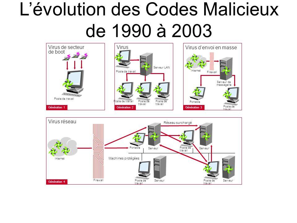 L'évolution des Codes Malicieux de 1990 à 2003