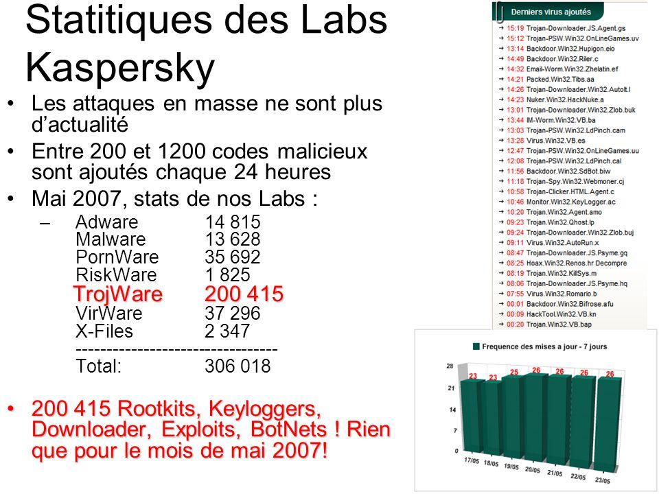 Statitiques des Labs Kaspersky