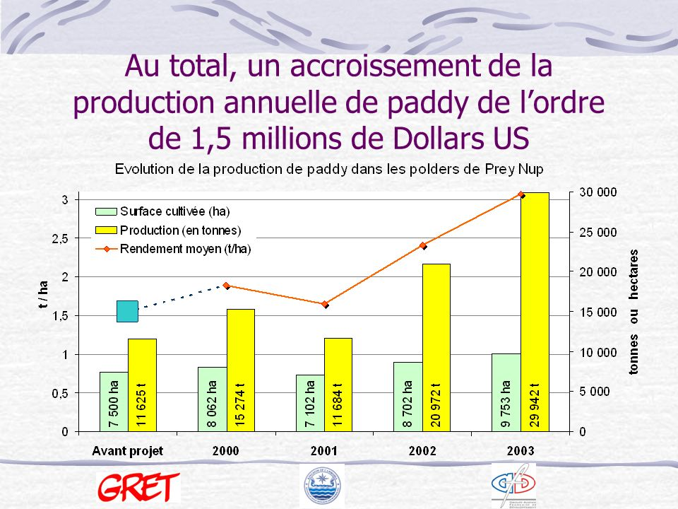 Au total, un accroissement de la production annuelle de paddy de l'ordre de 1,5 millions de Dollars US