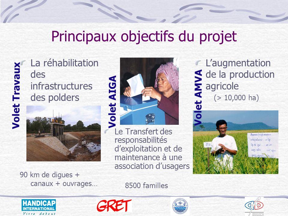 Principaux objectifs du projet
