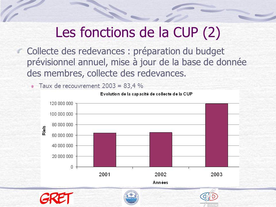 Les fonctions de la CUP (2)