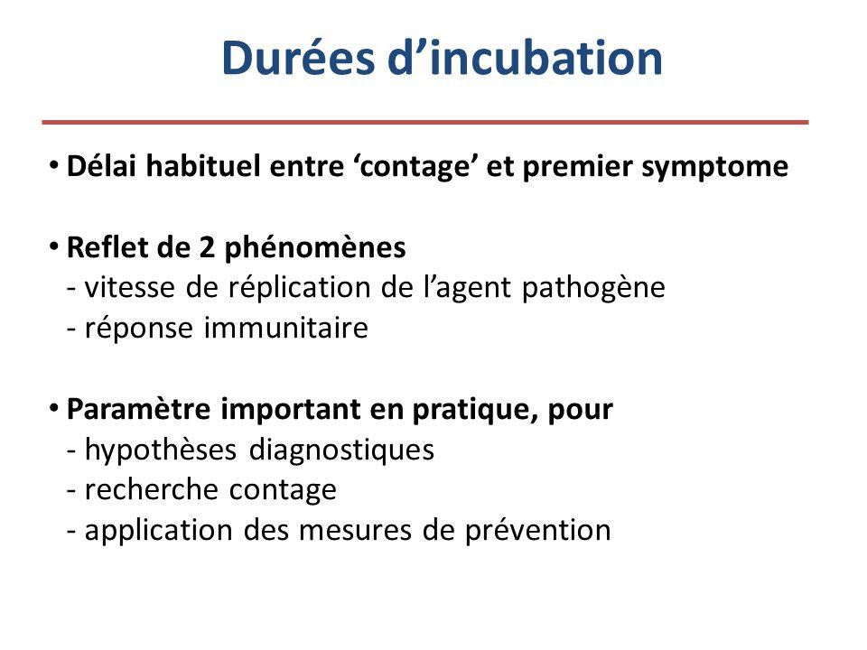 Durées d'incubation Délai habituel entre 'contage' et premier symptome