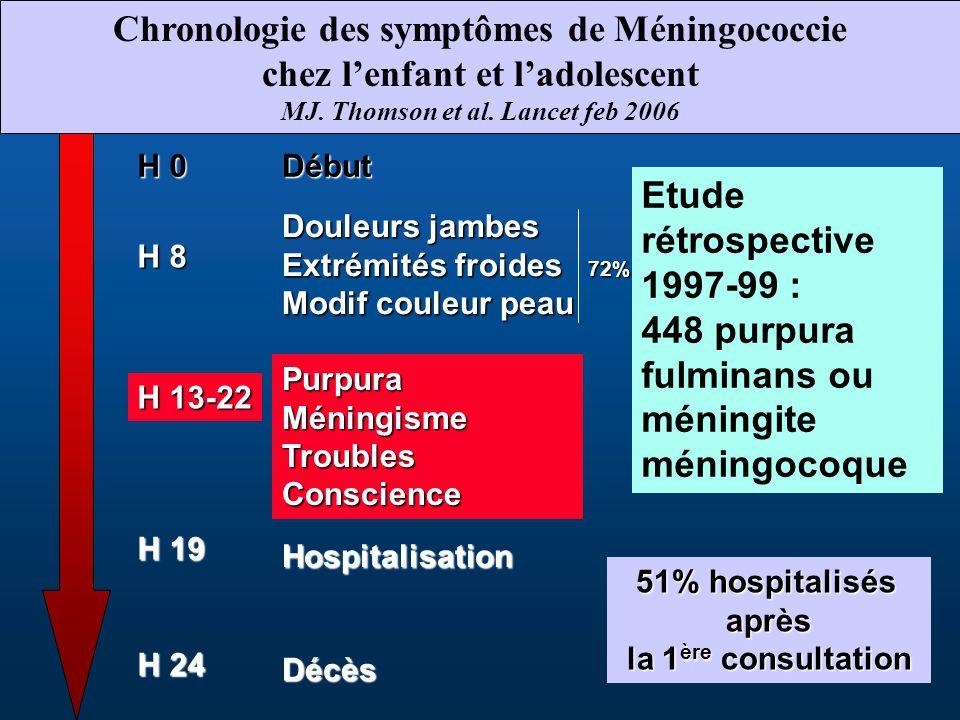Chronologie des symptômes de Méningococcie