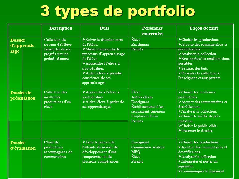 3 types de portfolio Dossier d évaluation Dossier de présentation