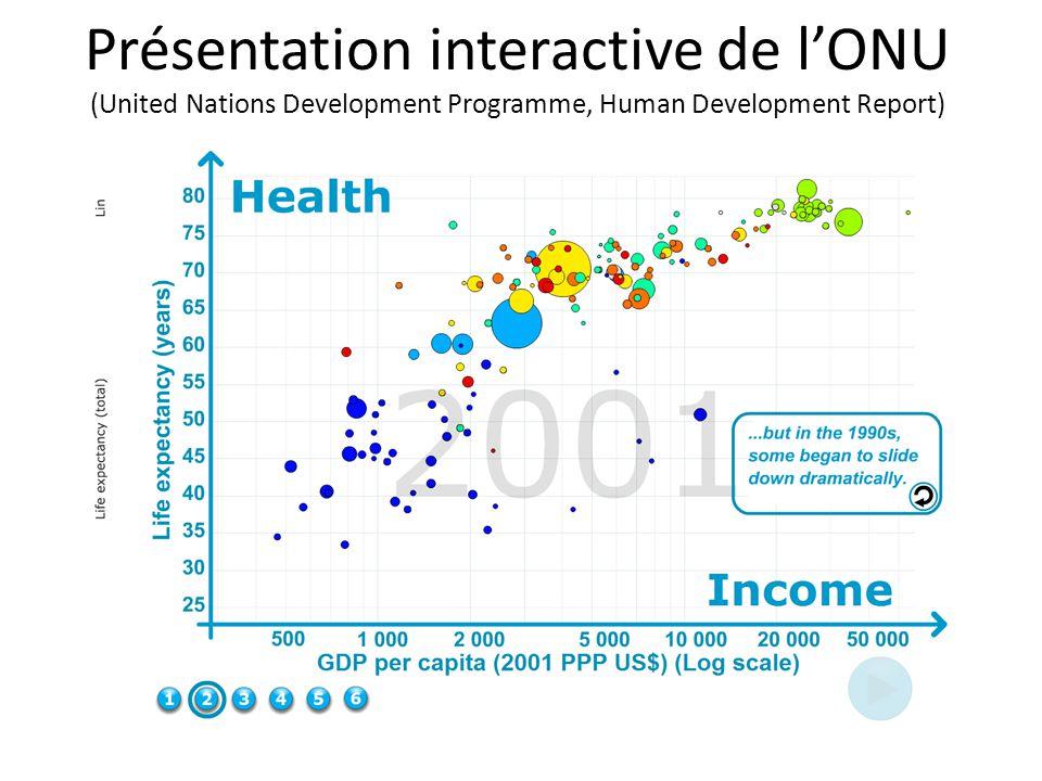 Présentation interactive de l'ONU (United Nations Development Programme, Human Development Report)