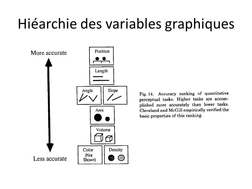 Hiéarchie des variables graphiques