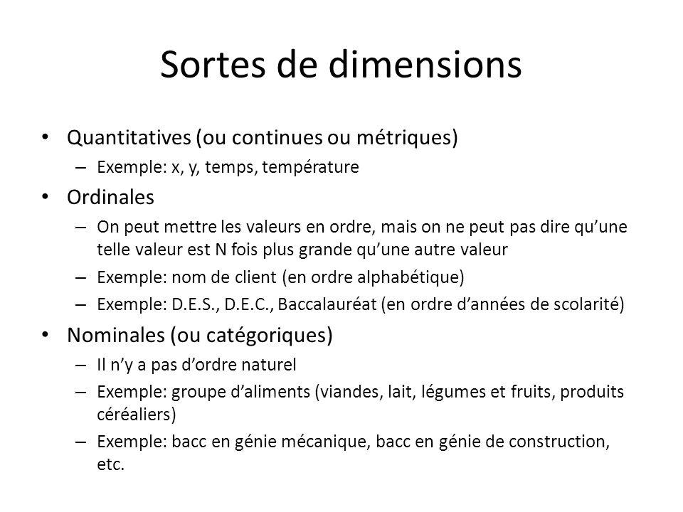 Sortes de dimensions Quantitatives (ou continues ou métriques)