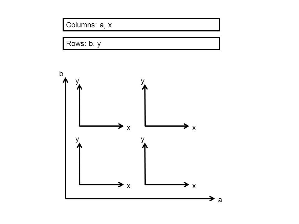Columns: a, x Rows: b, y b y y x x y y x x a