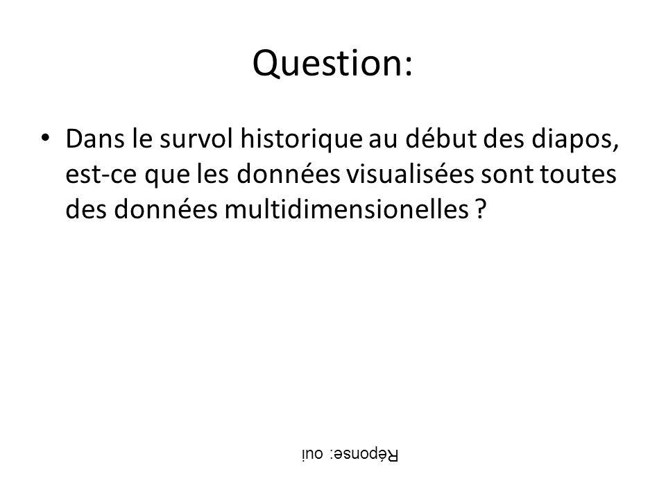 Question: Dans le survol historique au début des diapos, est-ce que les données visualisées sont toutes des données multidimensionelles