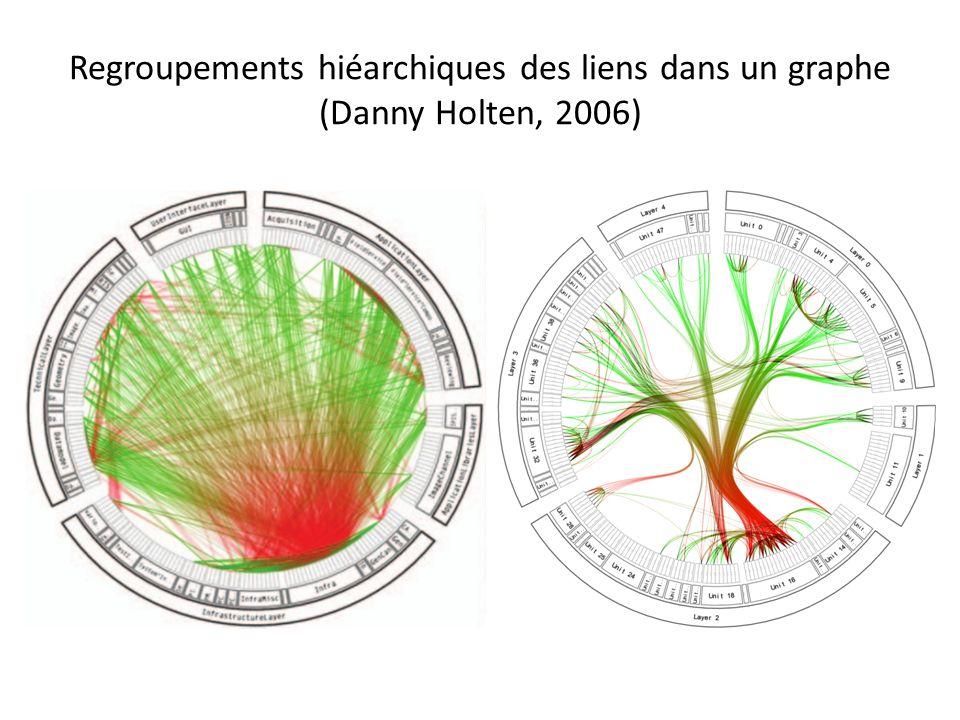 Regroupements hiéarchiques des liens dans un graphe (Danny Holten, 2006)