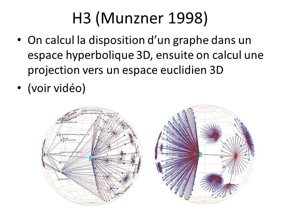 H3 (Munzner 1998) On calcul la disposition d'un graphe dans un espace hyperbolique 3D, ensuite on calcul une projection vers un espace euclidien 3D.