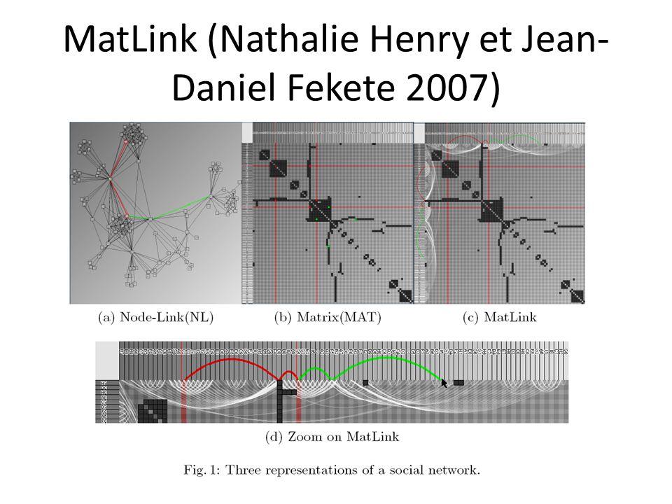 MatLink (Nathalie Henry et Jean-Daniel Fekete 2007)