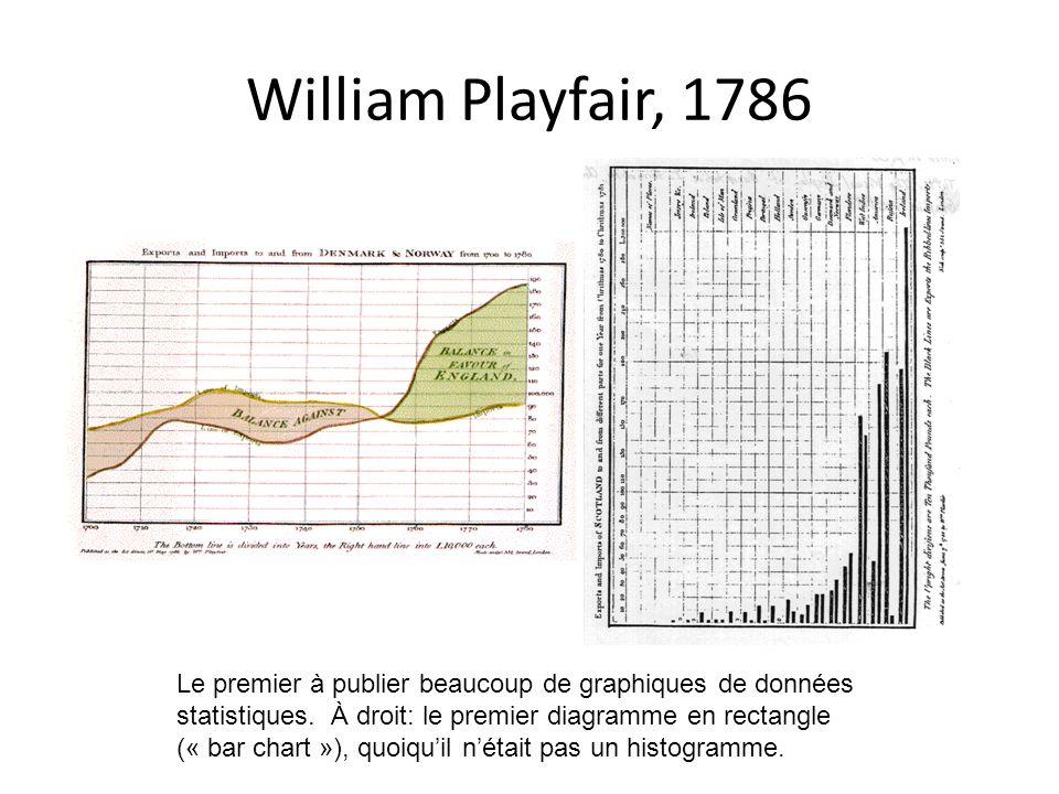 William Playfair, 1786
