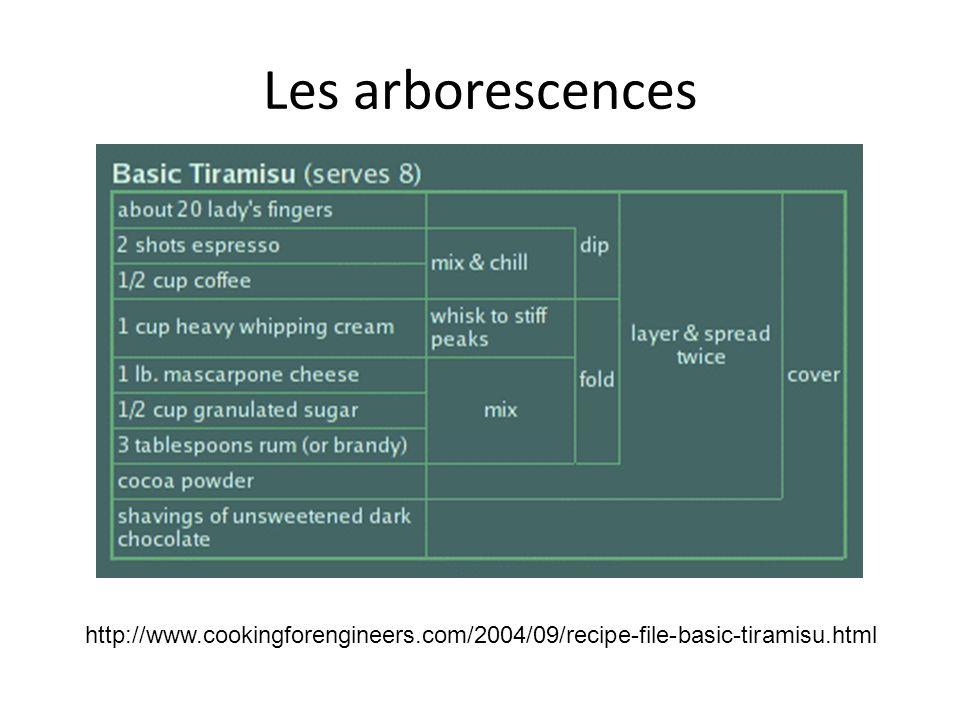 Les arborescences http://www.cookingforengineers.com/2004/09/recipe-file-basic-tiramisu.html