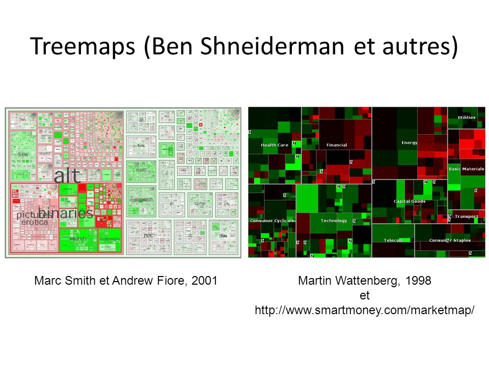 Treemaps (Ben Shneiderman et autres)