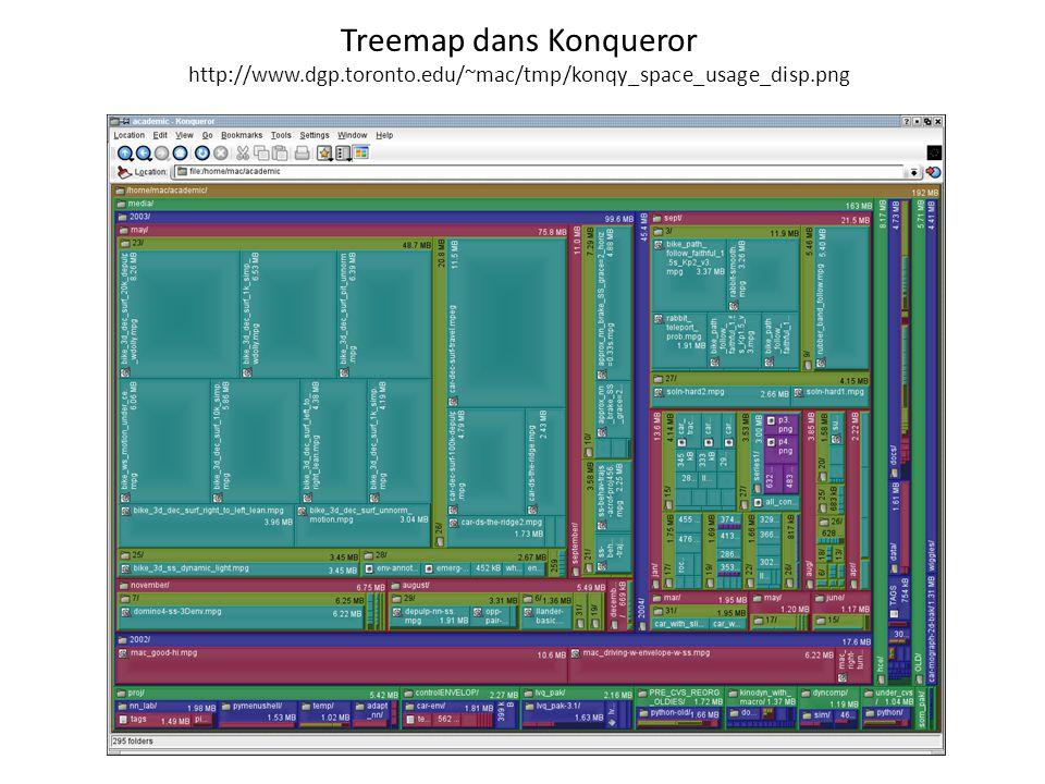 Treemap dans Konqueror http://www. dgp. toronto