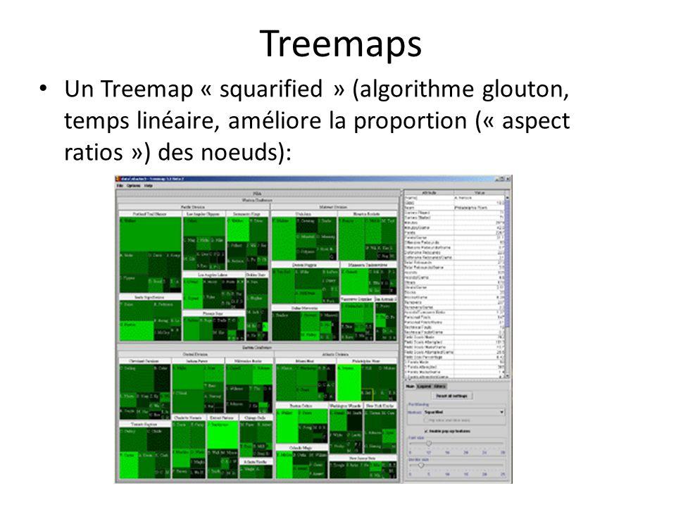 Treemaps Un Treemap « squarified » (algorithme glouton, temps linéaire, améliore la proportion (« aspect ratios ») des noeuds):