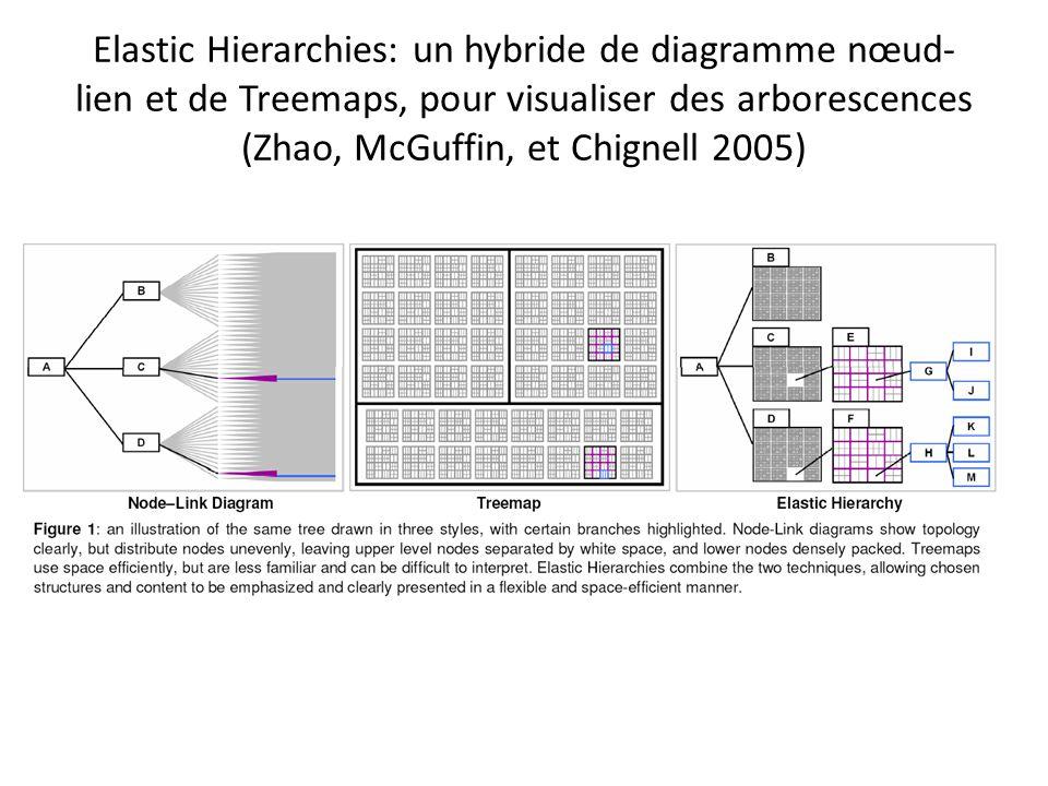 Elastic Hierarchies: un hybride de diagramme nœud-lien et de Treemaps, pour visualiser des arborescences (Zhao, McGuffin, et Chignell 2005)