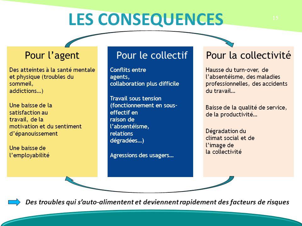 LES CONSEQUENCES Pour l'agent Pour le collectif Pour la collectivité