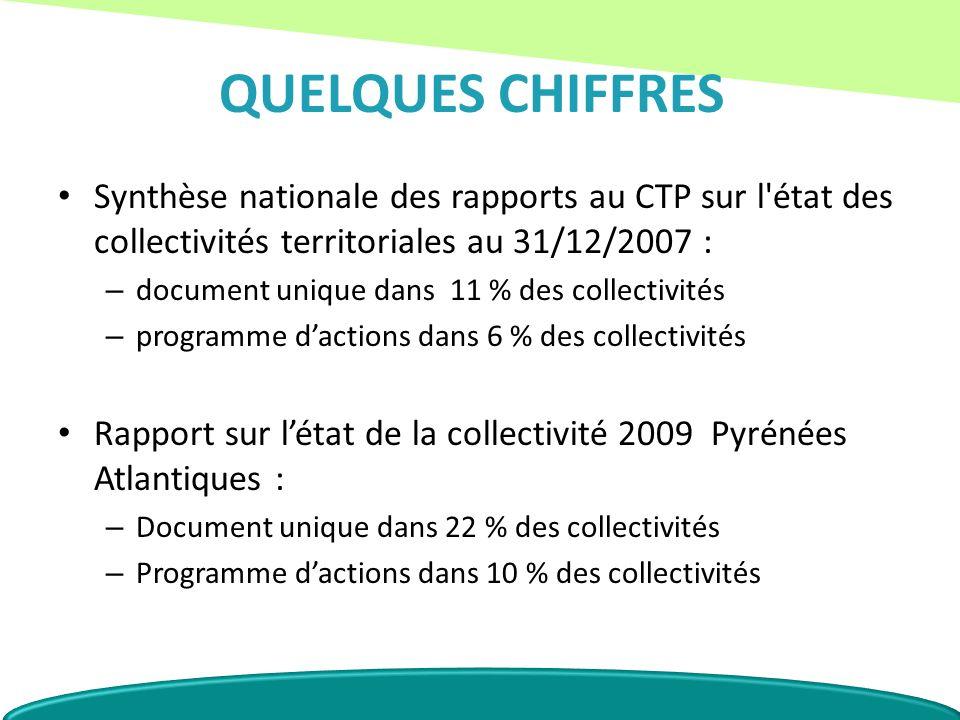 QUELQUES CHIFFRES Synthèse nationale des rapports au CTP sur l état des collectivités territoriales au 31/12/2007 :