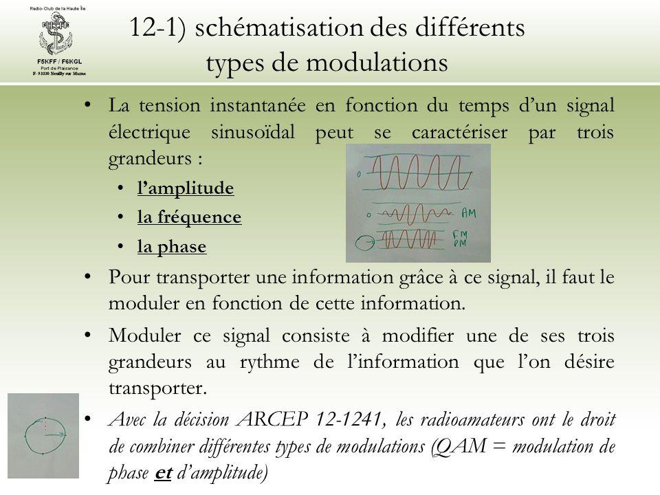 12-1) schématisation des différents types de modulations