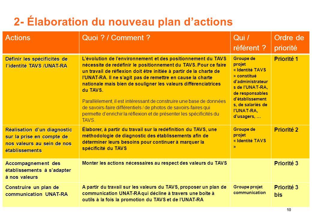 2- Élaboration du nouveau plan d'actions