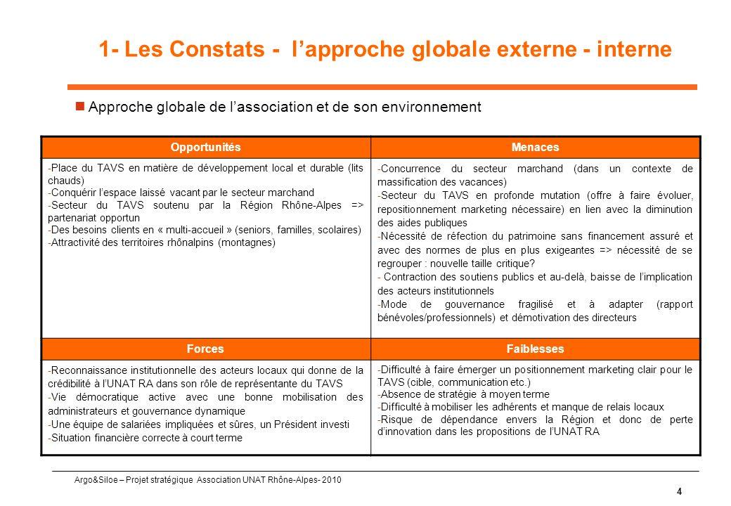 1- Les Constats - l'approche globale externe - interne