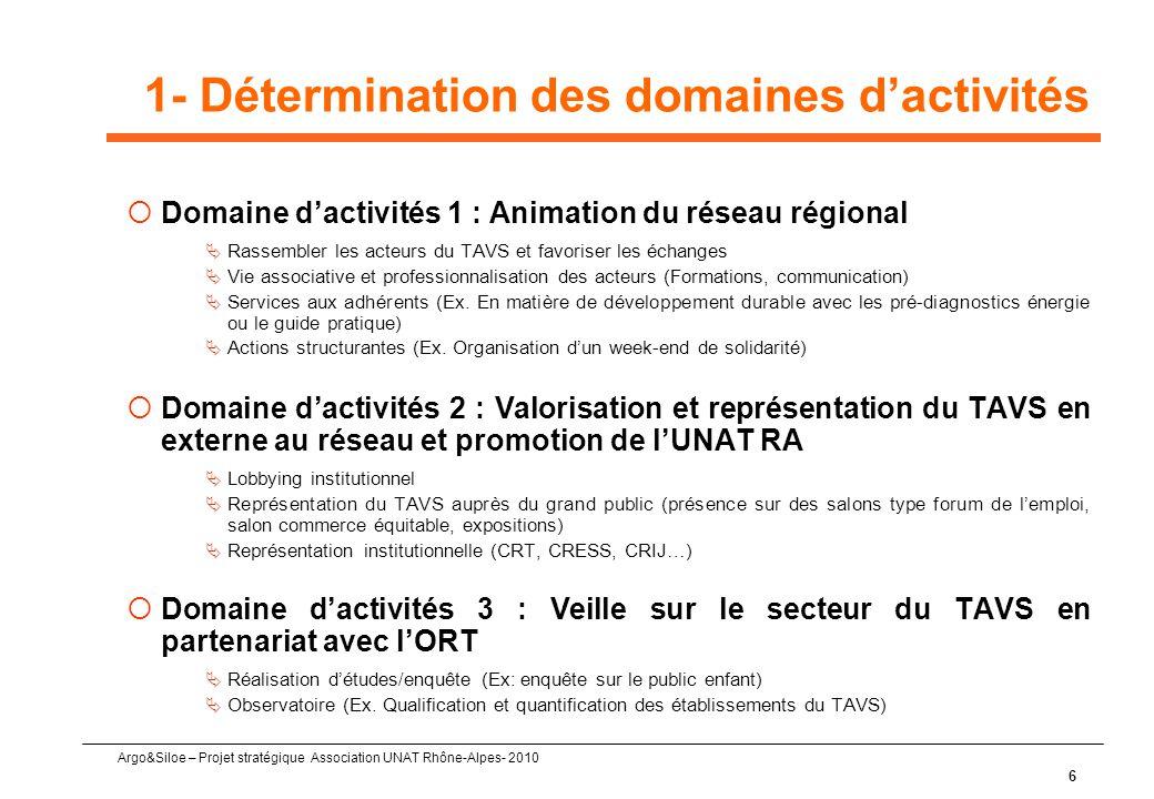 1- Détermination des domaines d'activités