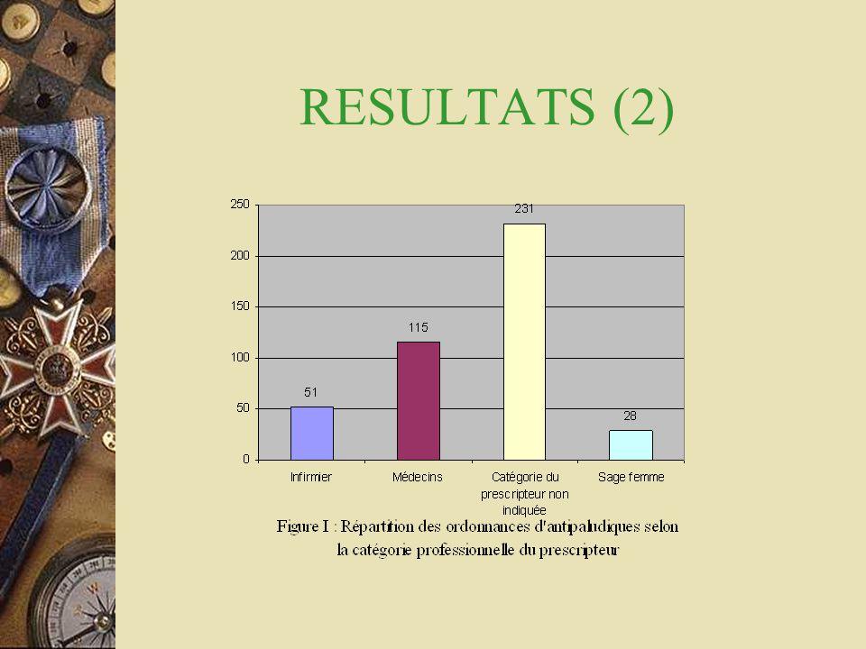 RESULTATS (2)