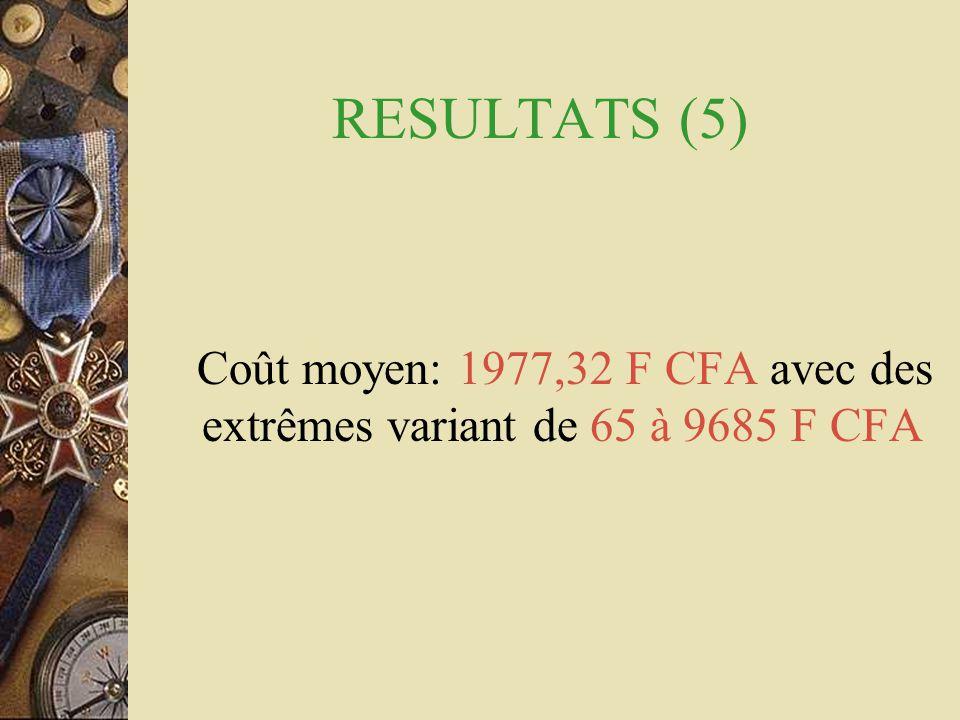 Coût moyen: 1977,32 F CFA avec des extrêmes variant de 65 à 9685 F CFA
