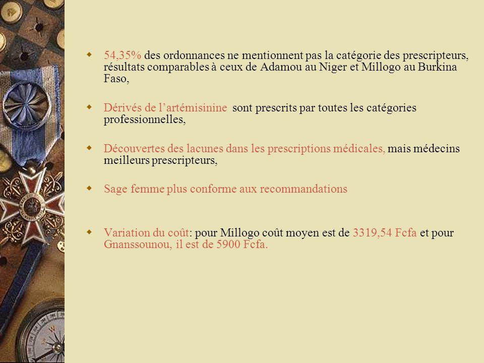 54,35% des ordonnances ne mentionnent pas la catégorie des prescripteurs, résultats comparables à ceux de Adamou au Niger et Millogo au Burkina Faso,