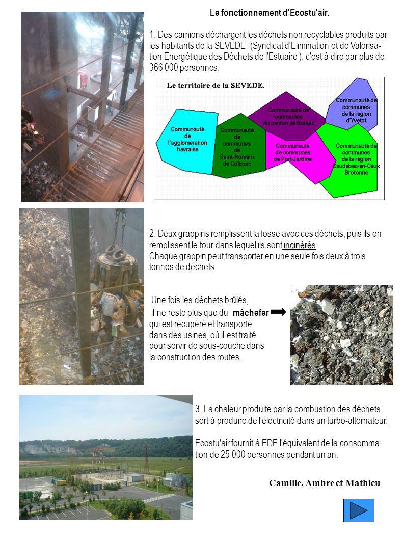Le fonctionnement d Ecostu air.