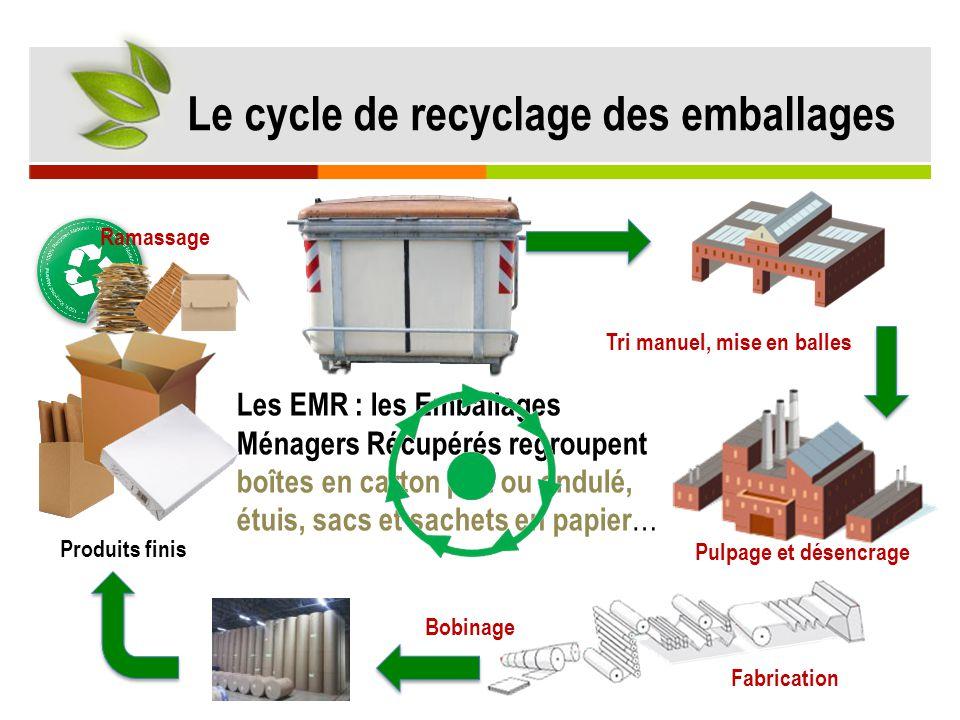 Le cycle de recyclage des emballages