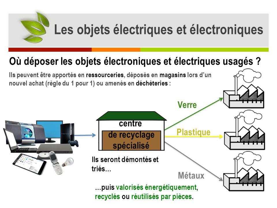 Les objets électriques et électroniques