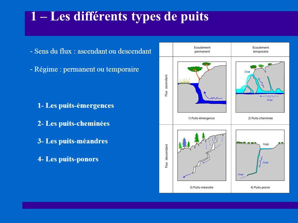 1 – Les différents types de puits