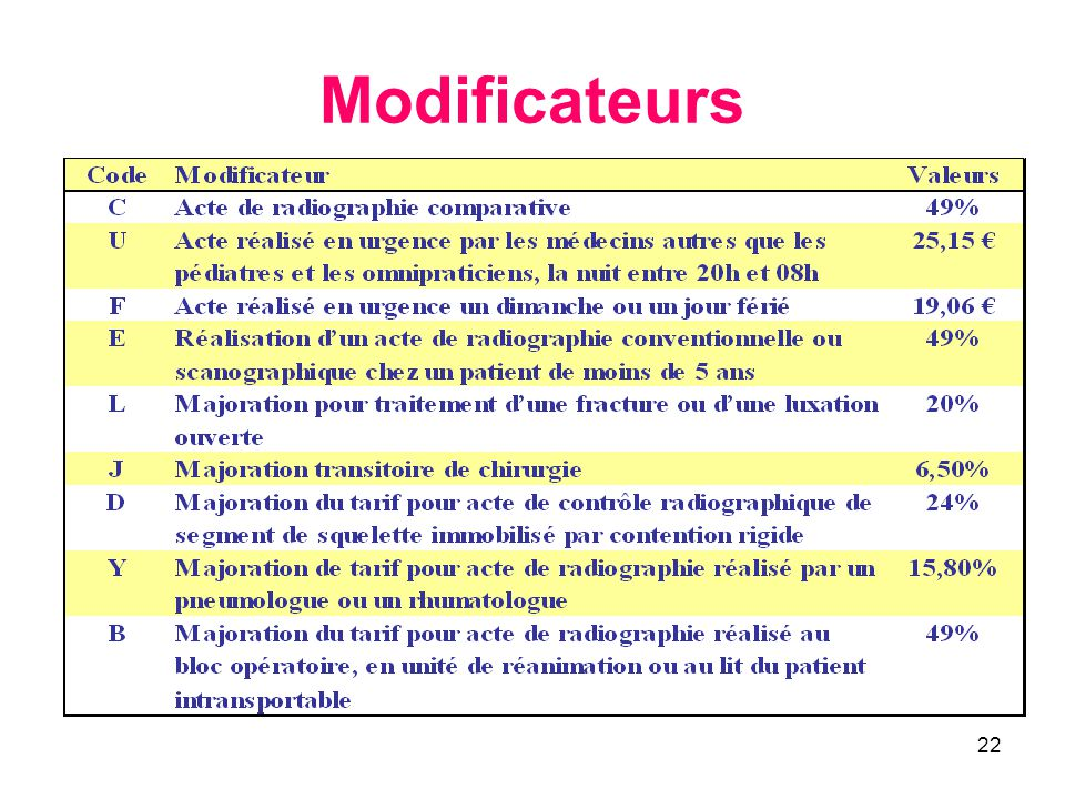 Modificateurs