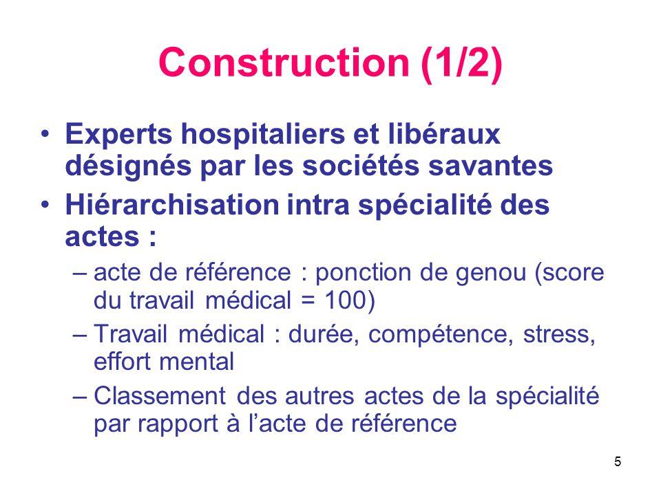 Construction (1/2) Experts hospitaliers et libéraux désignés par les sociétés savantes. Hiérarchisation intra spécialité des actes :