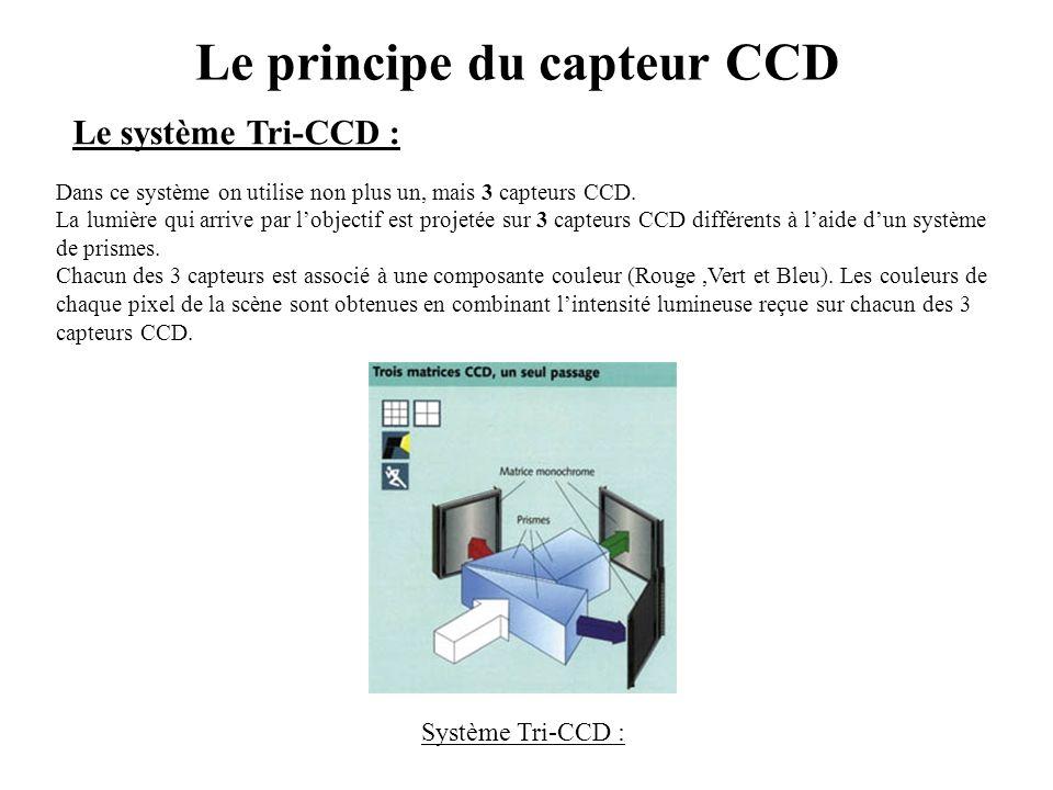 Le principe du capteur CCD
