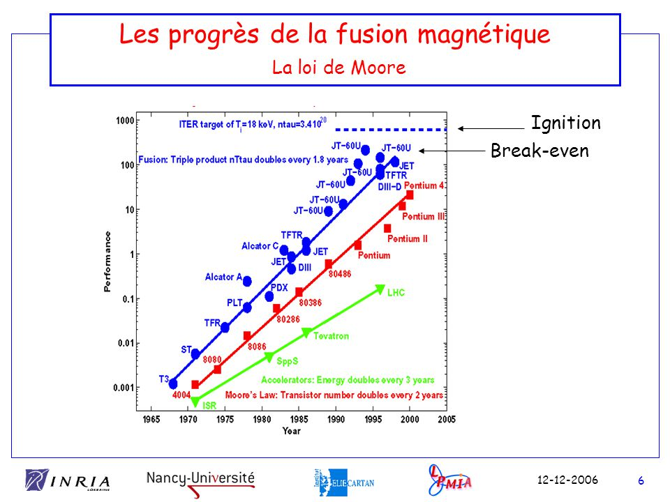 Les progrès de la fusion magnétique La loi de Moore