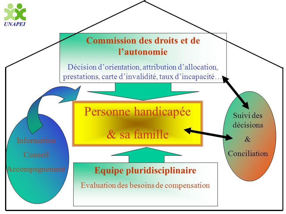 Commission des droits et de l'autonomie Equipe pluridisciplinaire